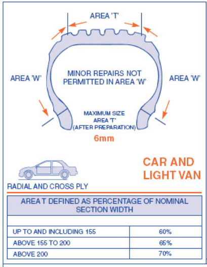 car and light van tyre repair
